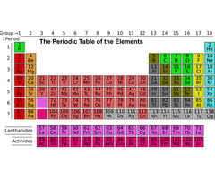 The Modern Periodic Classification of Elements